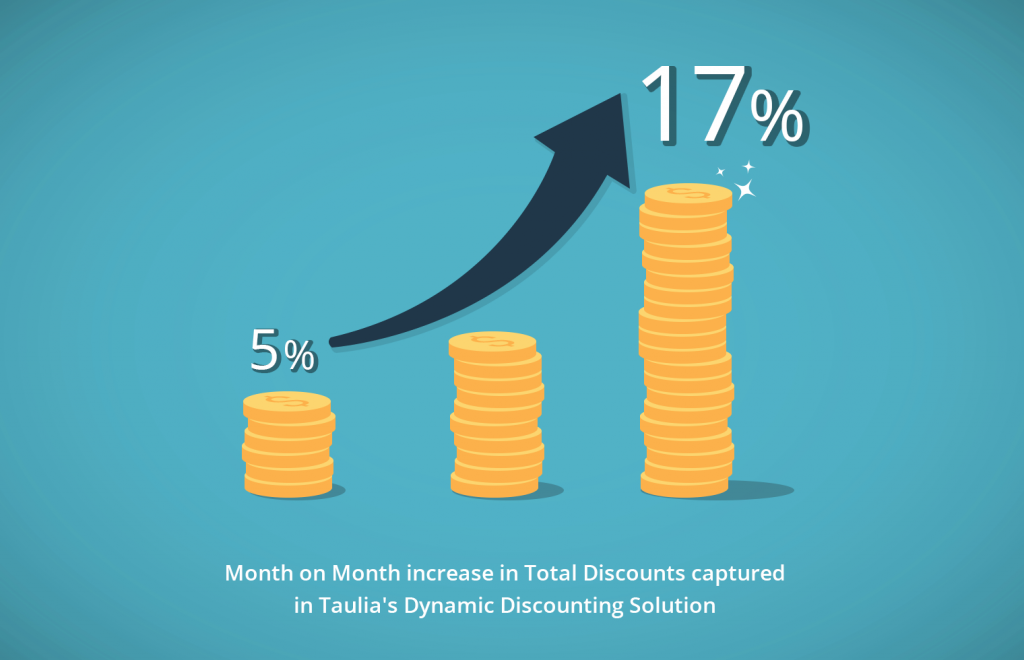 Taulia: month on month in total discount captured