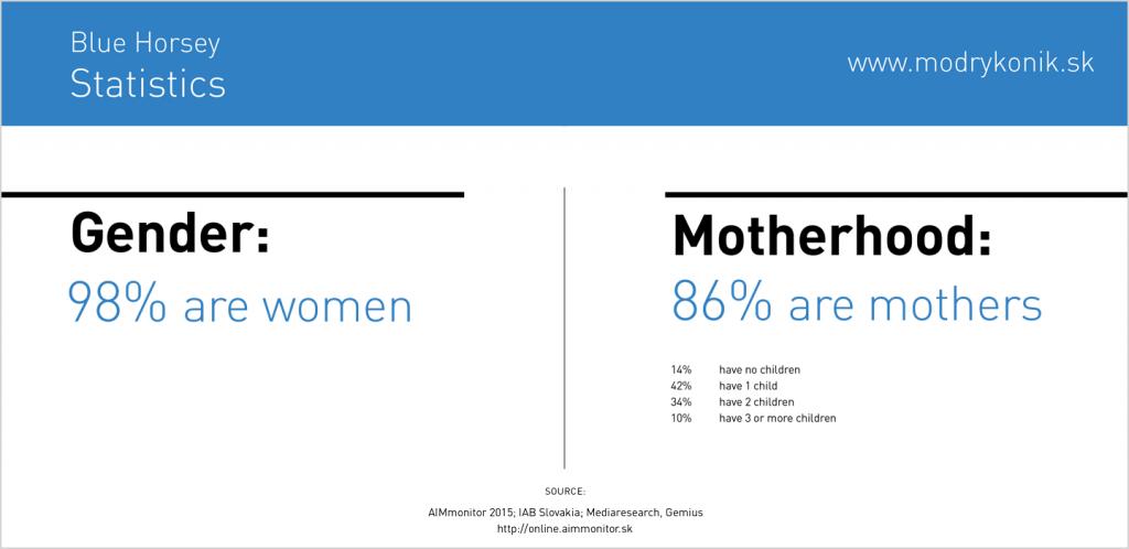 blue horsey statistics
