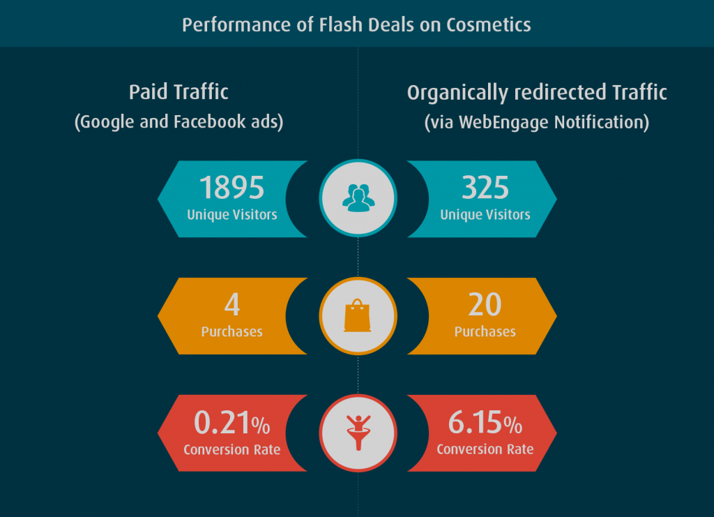 paid traffic vs organic WebEngage redirected traffic with more conversion