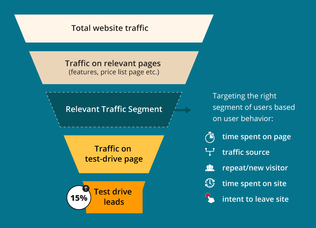 15% increase in test drives result funnel