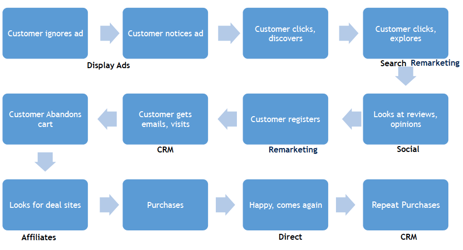 complicated marketing channels