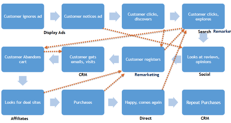 complicated marketing channel process