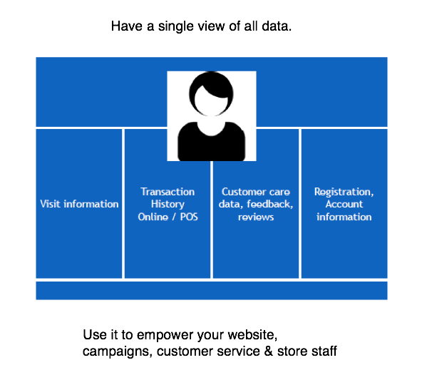 how to Integrate customer data