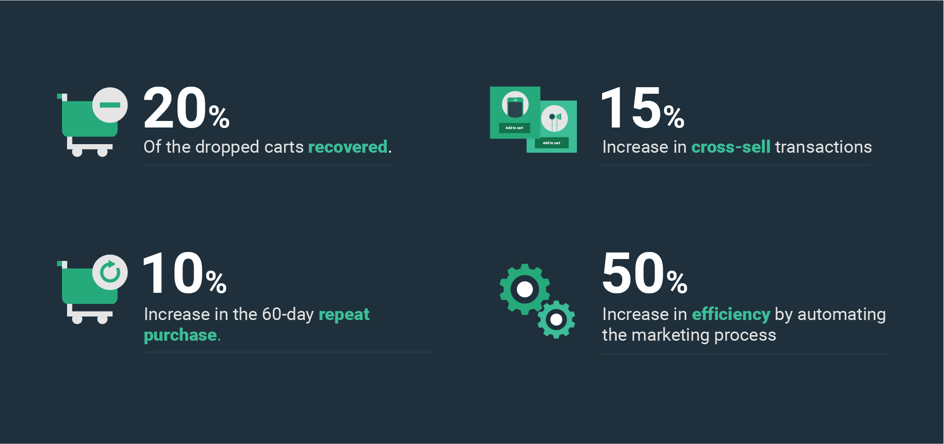 increase-in-cross-sell-carts-recovered-repeat-purchase-customer-retention