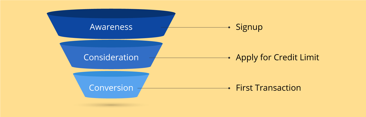 conversion funnel for micro lending platforms