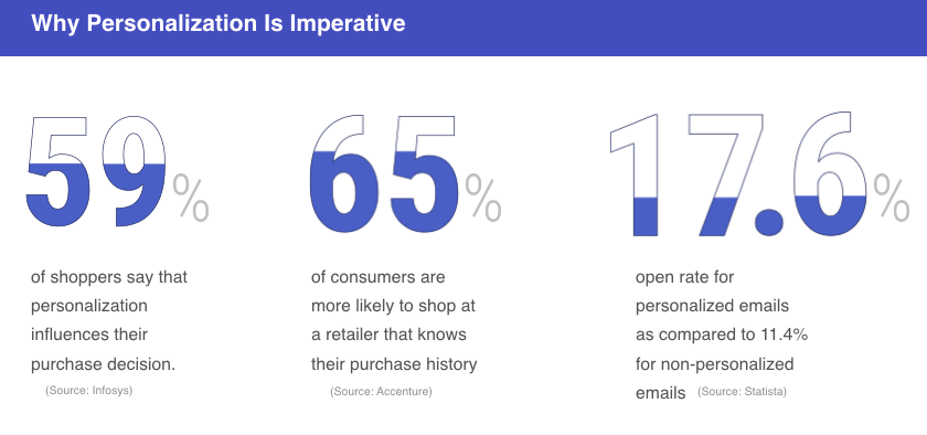 why hyper personalization is imperative - percentage improvement