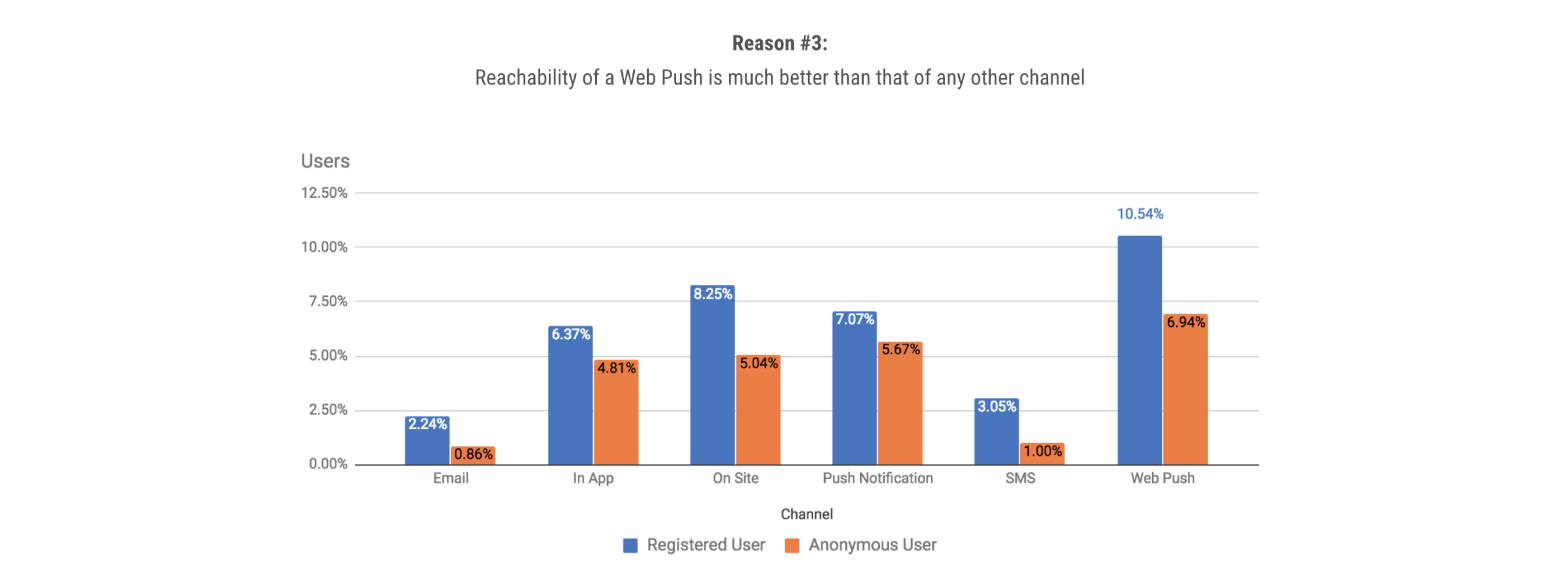 reachability rate of web push notification
