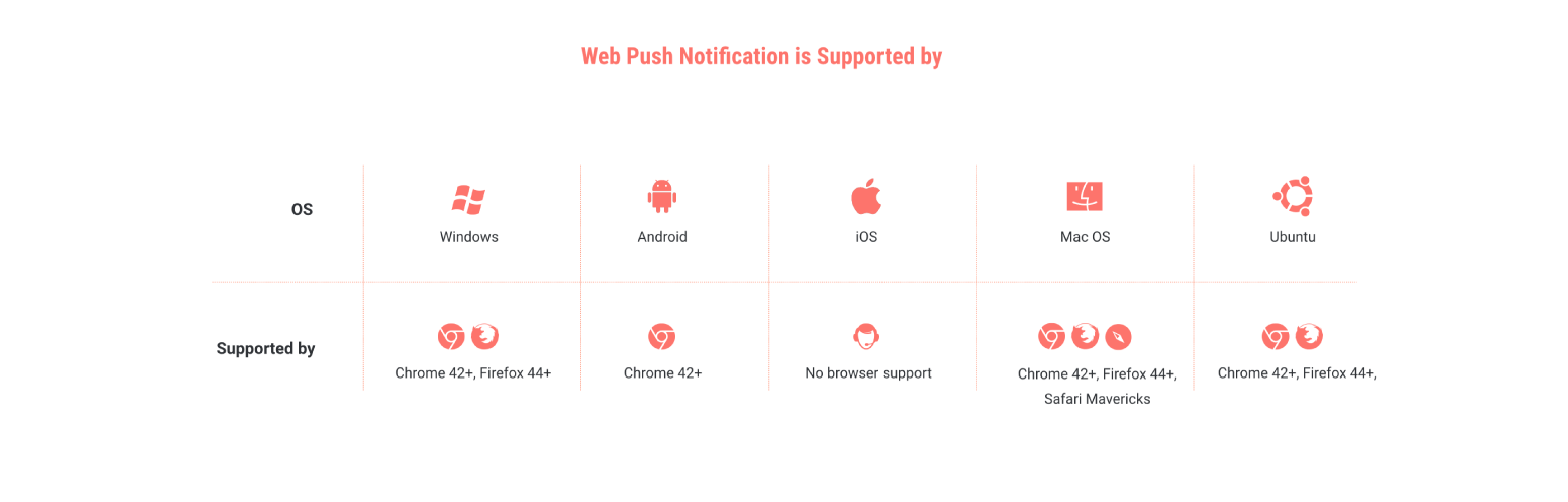 operating system & browsers supporting web push