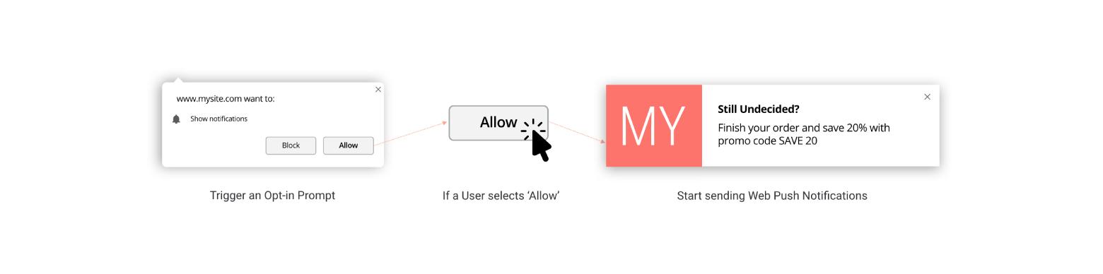 single opt-in web push notification