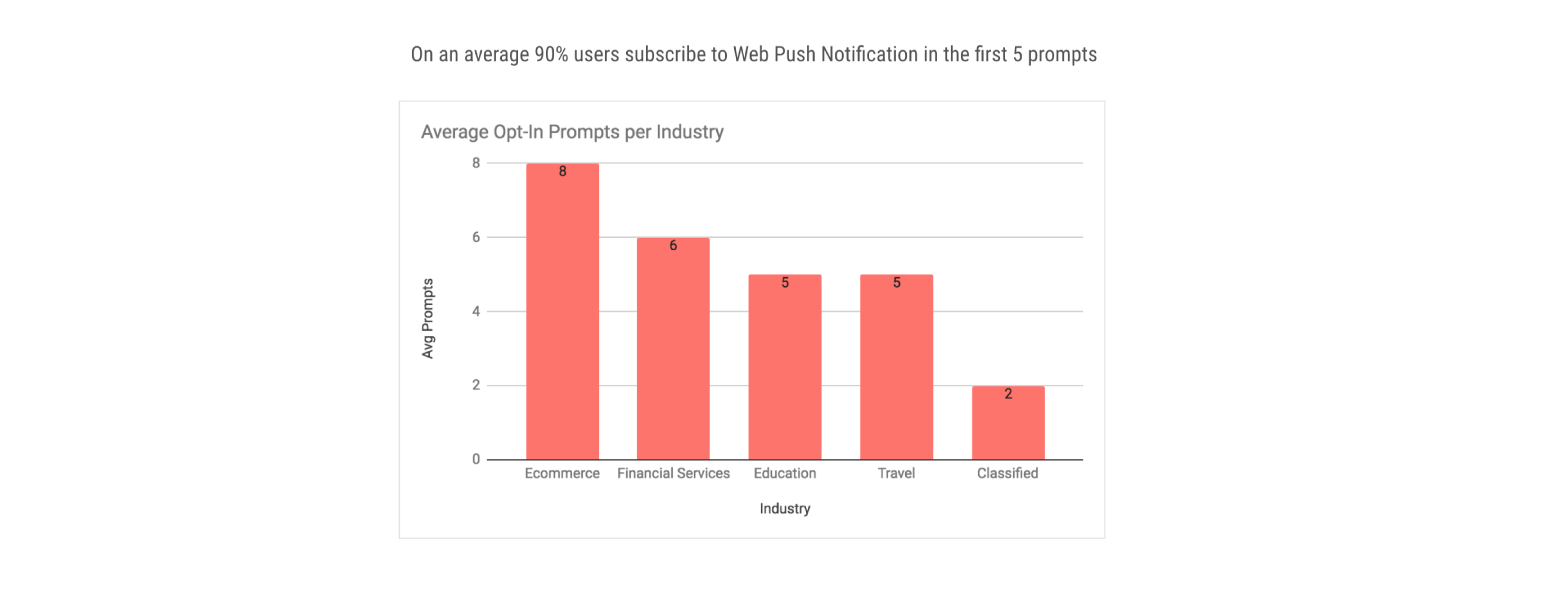 web push notification stats