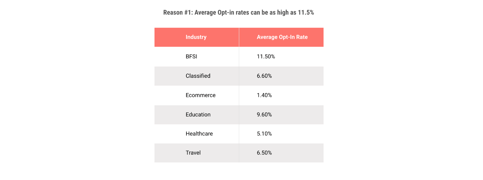 reason 1 - industry specific opt-in rates