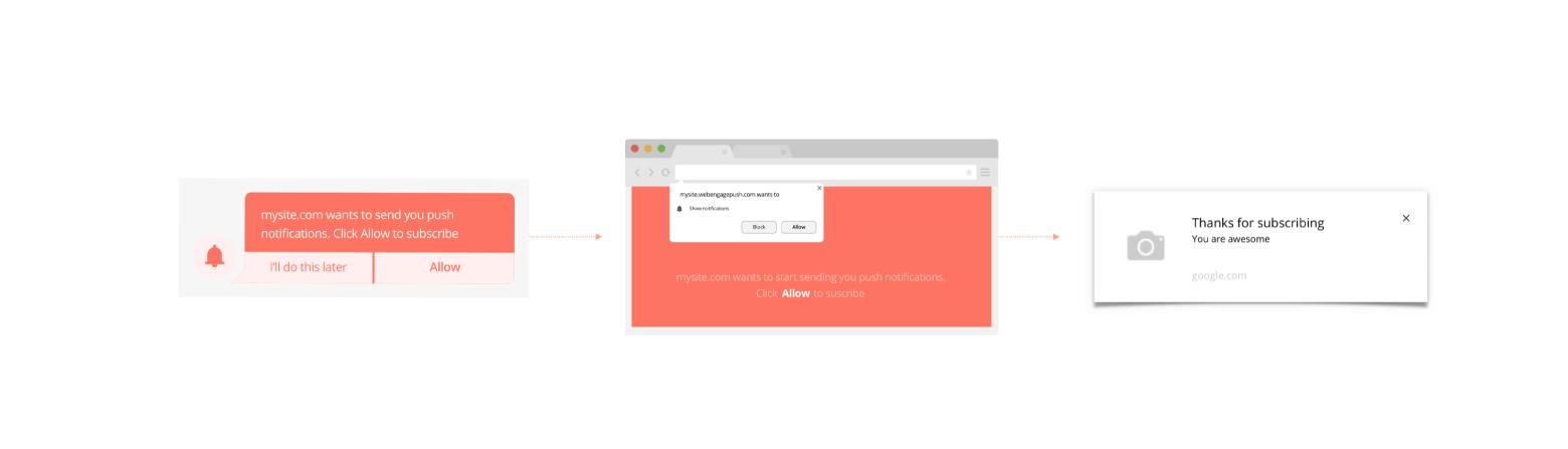 web push notification example flow