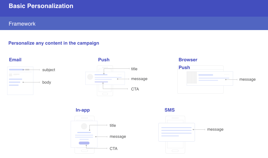hyper personalization through - email - push - web push - inapp & sms