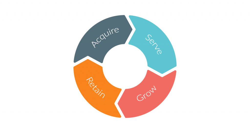 4 phases of customer lifecycle