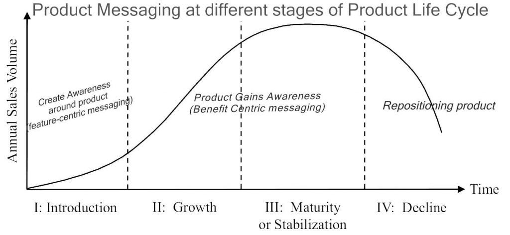 Product_life-cycle_curve_messaging