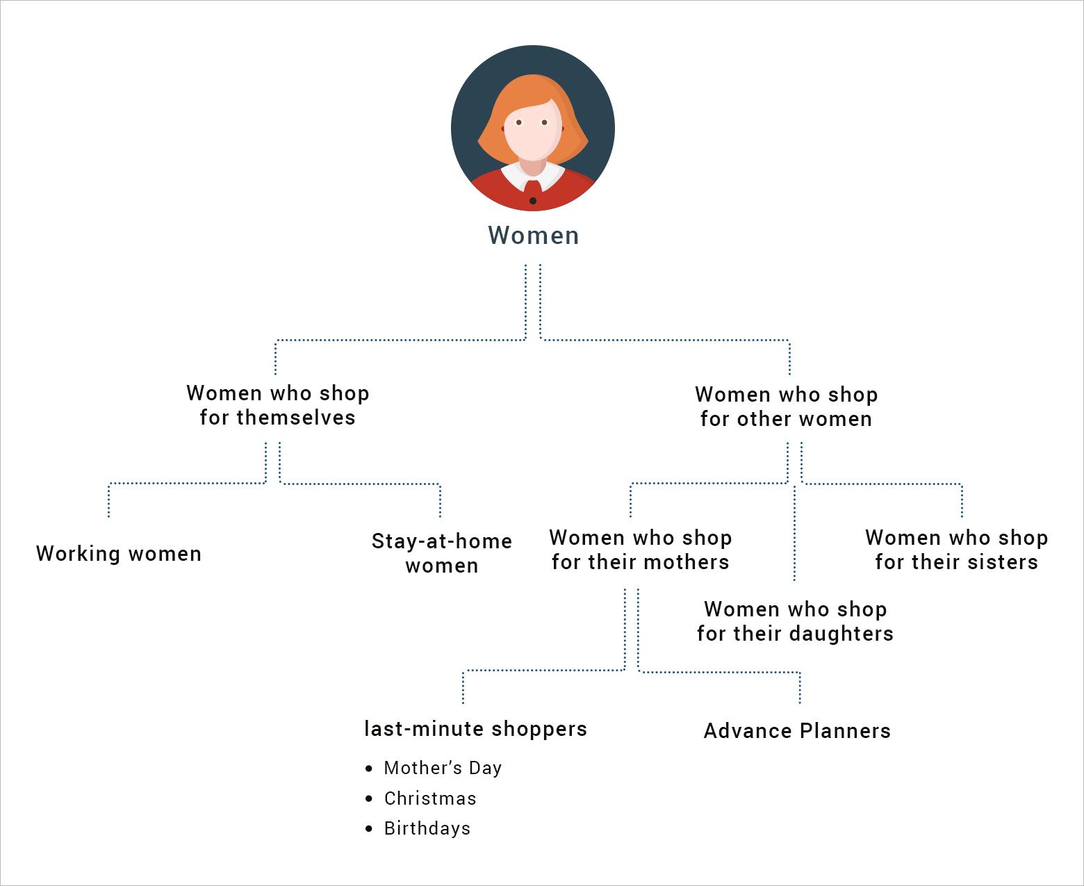 Micro segmentation of women shoppers