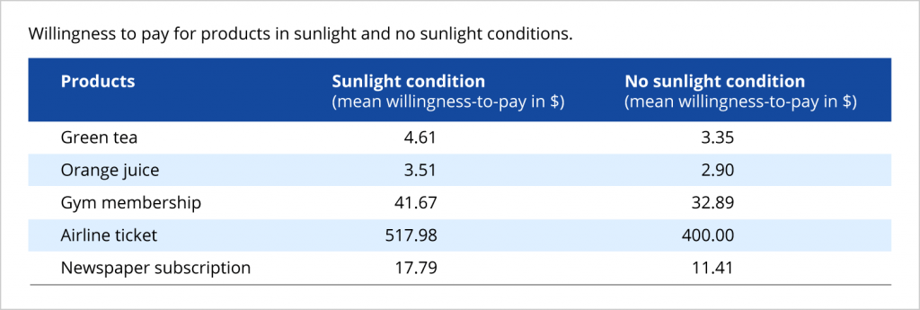 effect of weather on willingness to pay