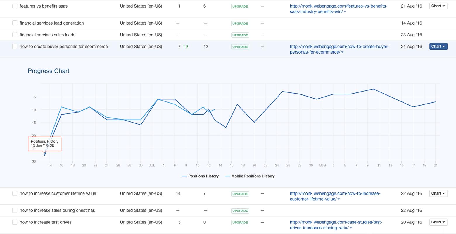 keyword performance tracking in ahref.com