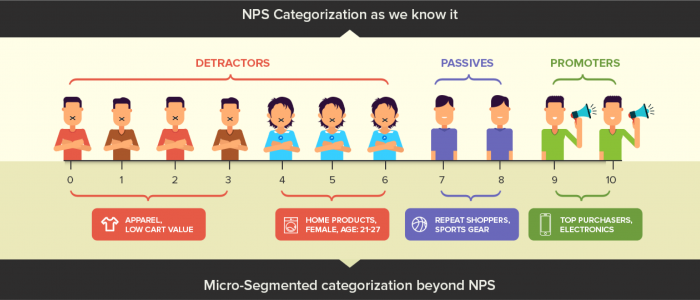 Net Promoter Score: Learn What Promoters And Detractors Hide From You