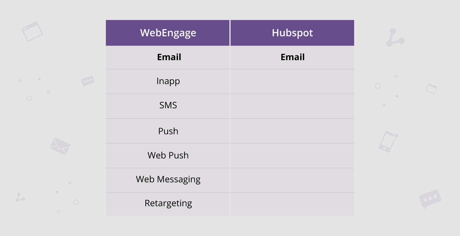 Difference in engagement channels of B2B and B2C marketing automation (Comparison of Hubspot and WebEngage)