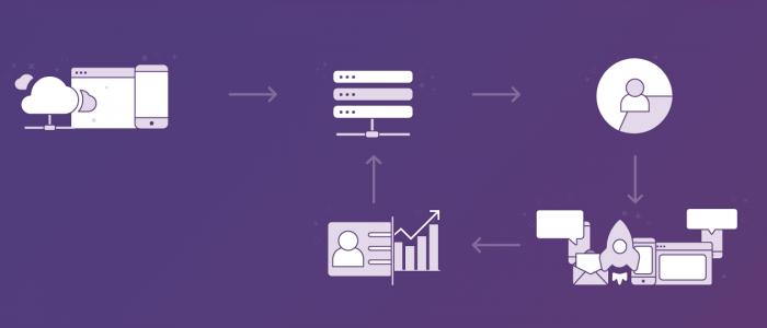 How B2C Marketing Cloud Helps Businesses Improve Retention