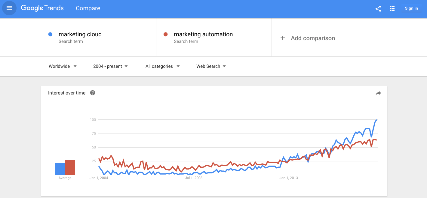 marketing cloud vs marketing automation level of interest - Google trends