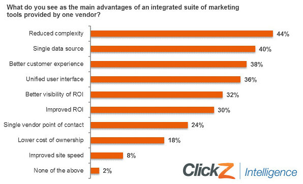 integrated marketing suite and cloud advantages
