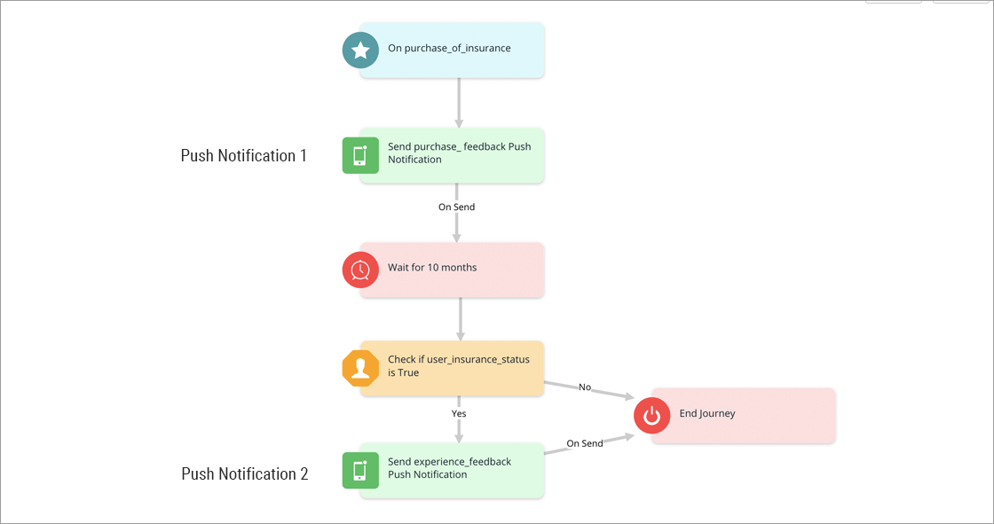 Journey to automte feedback on the purchase experience and the financial product purchased by the user