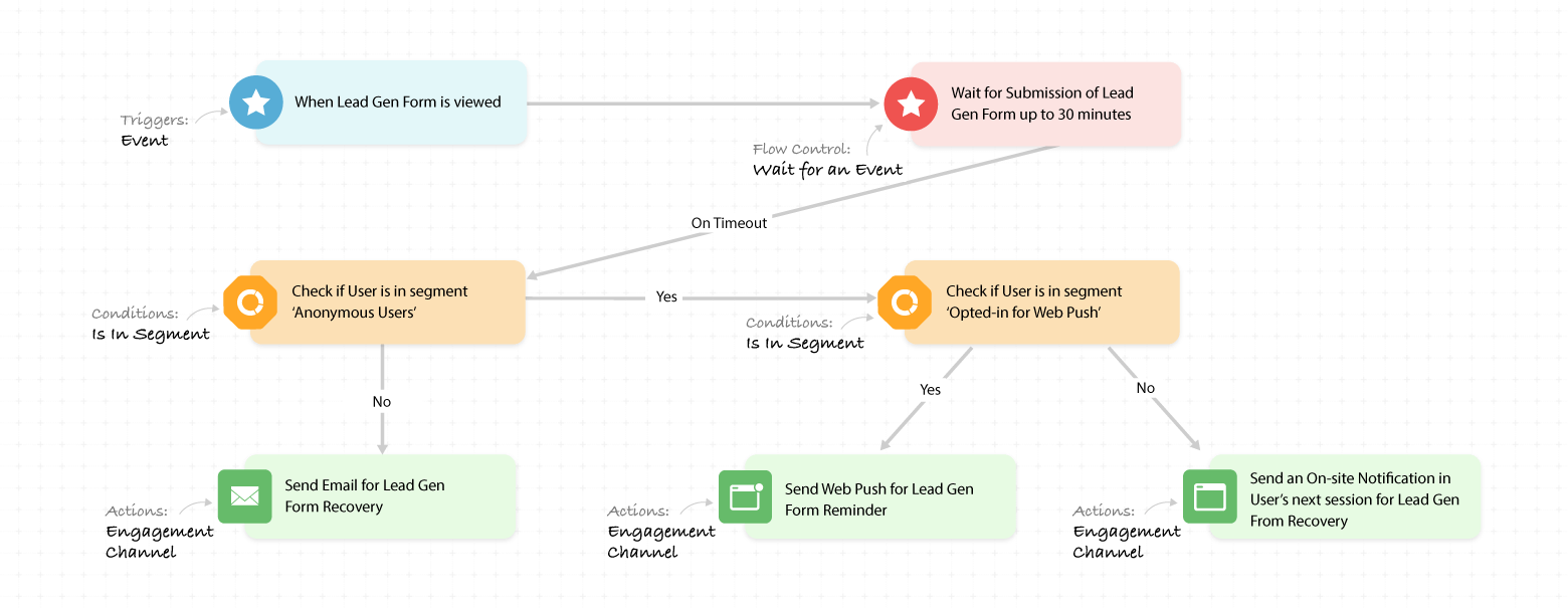 multi-channel workflow approach for lead generation from abandoners