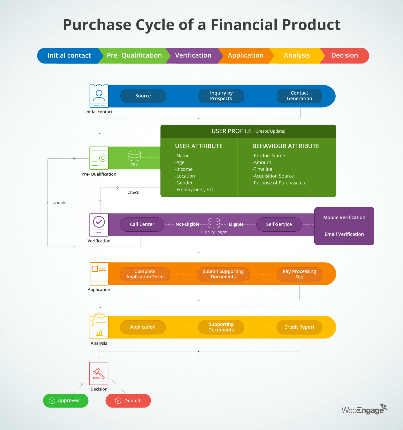 Purchase Cycle flow of Financial Product explained