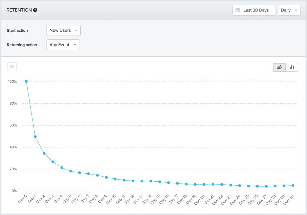 cohort graph in Amplitude