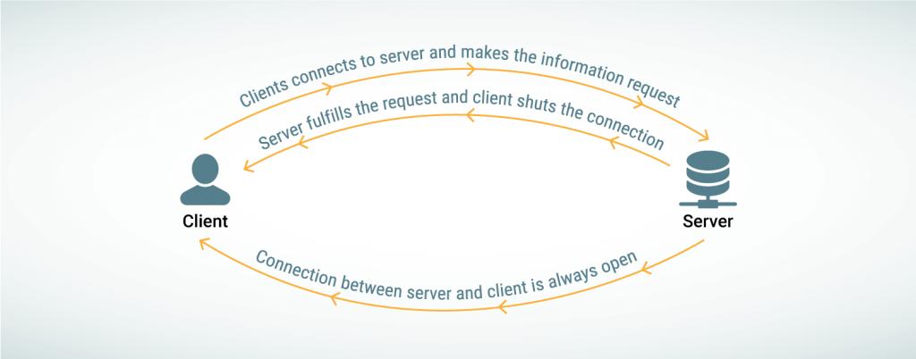 Push Notification Protocols – Pull vs Push