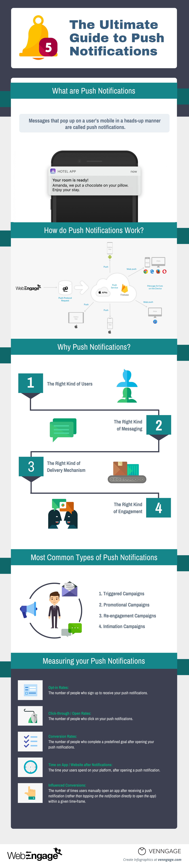 push notifications infographic