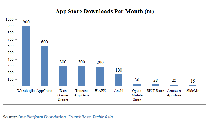 Monthly app stores downloads