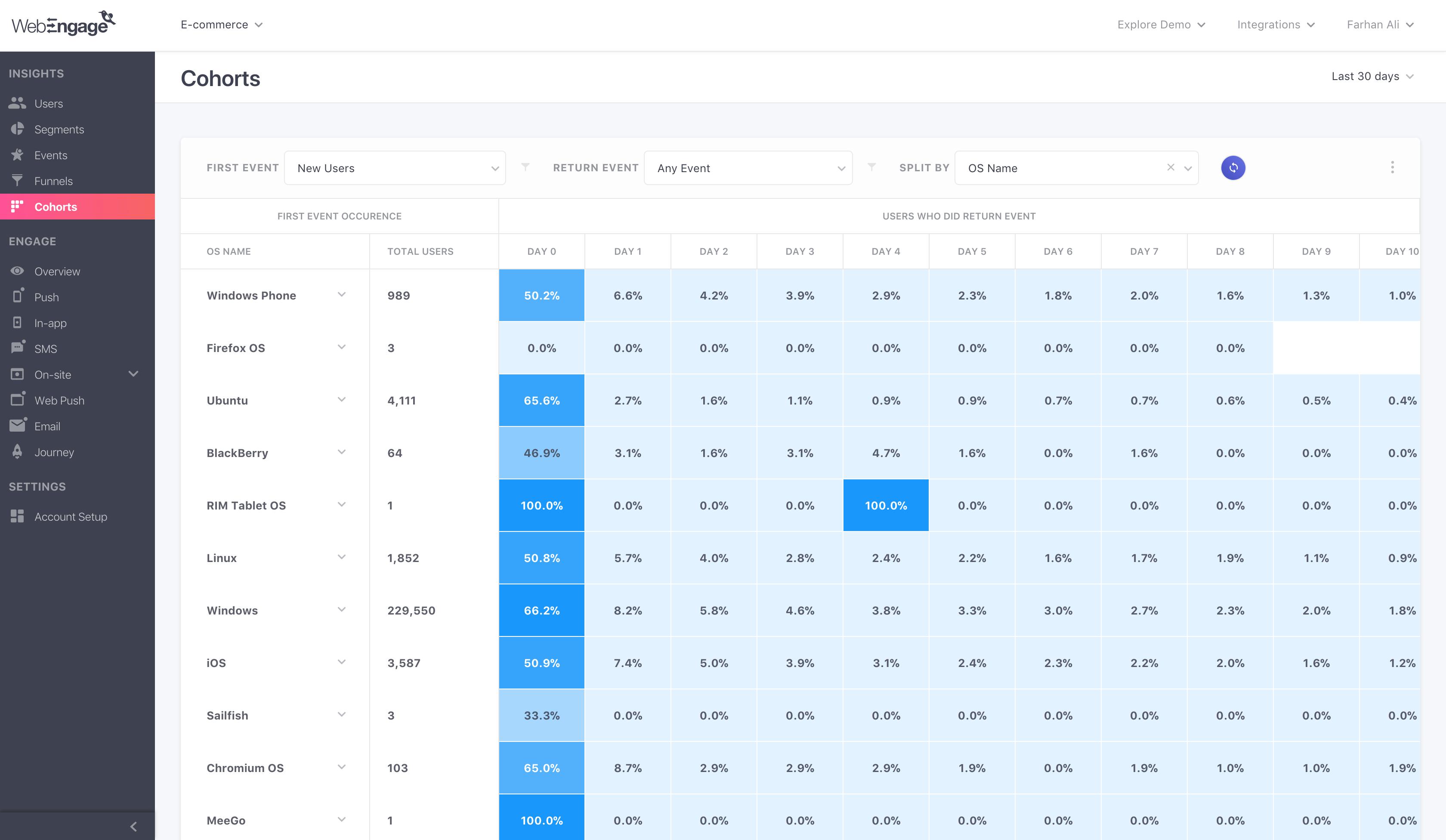 cohort analysis chart for ecommerce website