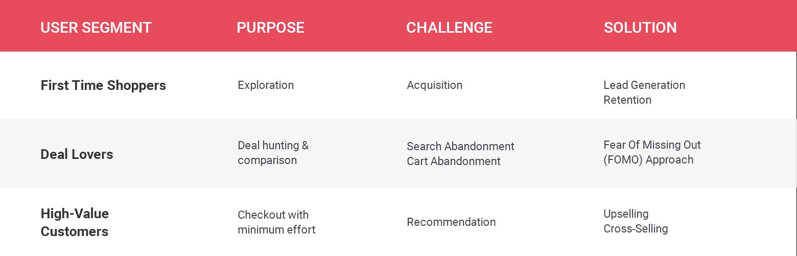 Christmas campaign user segmentation example