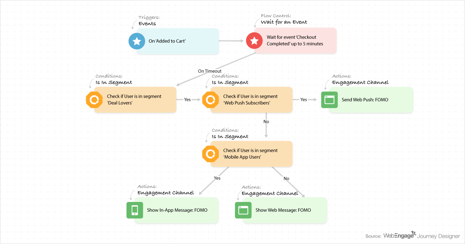 user journey example for Christmas campaign
