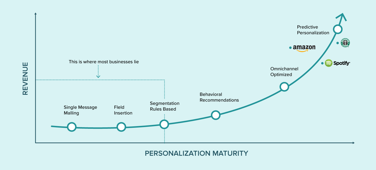 Why Hyper-Personalization Is The Future Of Marketing (With