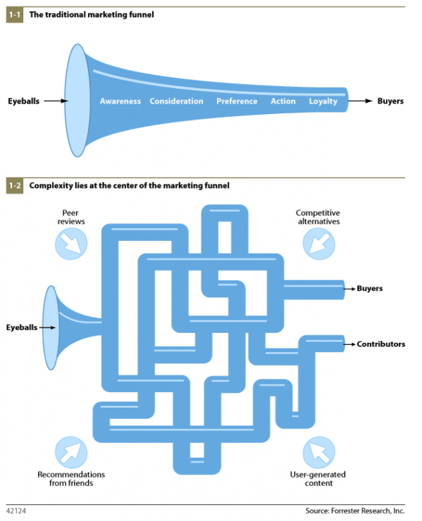traditional multi-channel marketing sales funnel and how the marketing evolver over the years