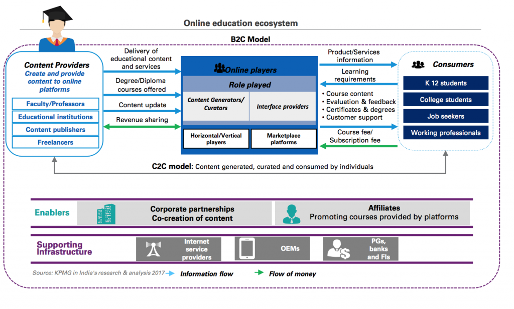 The Ed-tech ecosystem