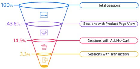 Introducing Prospects To Your Products and Services - funnel