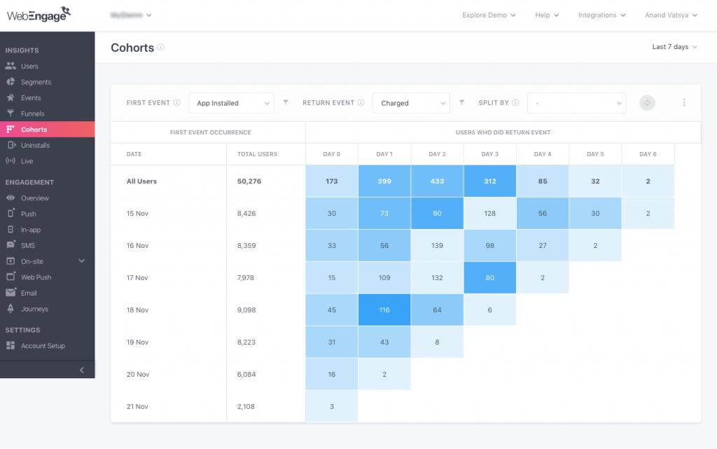 cohort analysis webengage dashboard