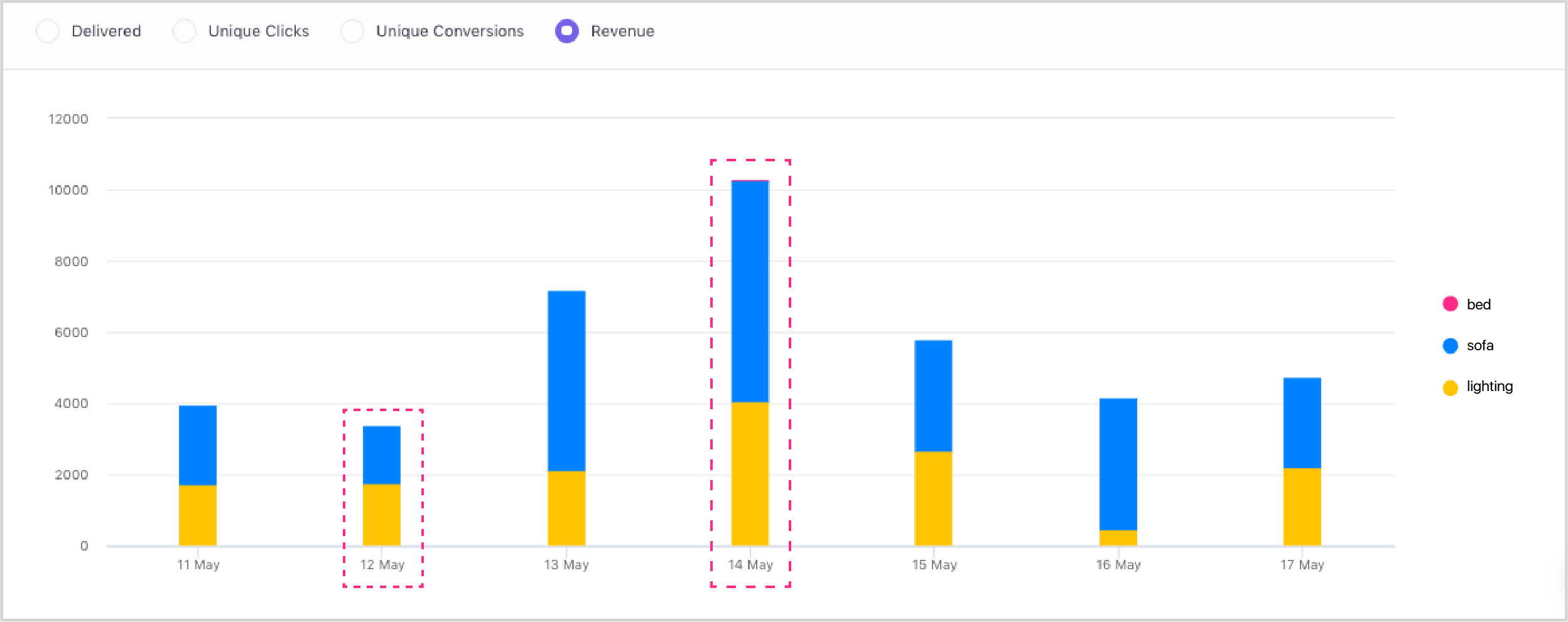 Use Tags to compare performance of your business verticals and categories