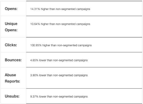 customer email segmentation data