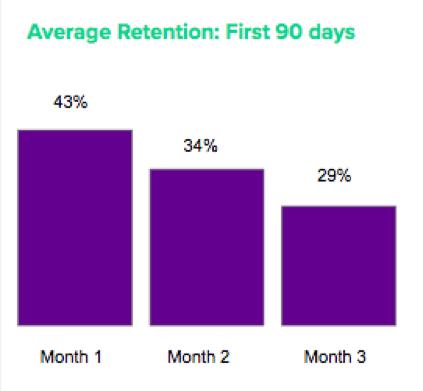 Average retention in first 90 days (3 month)