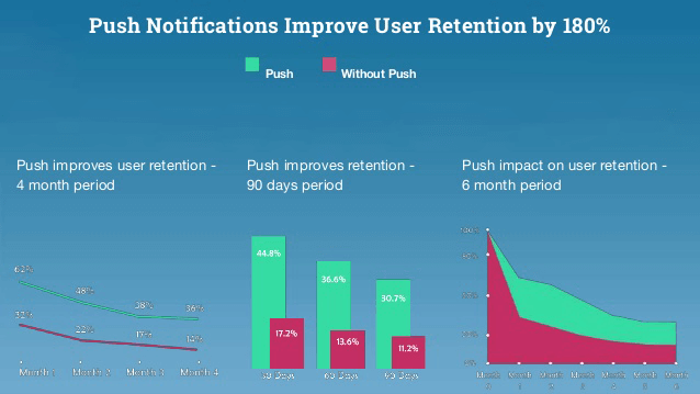 Push-Notification-user-retention