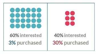 interest purchase