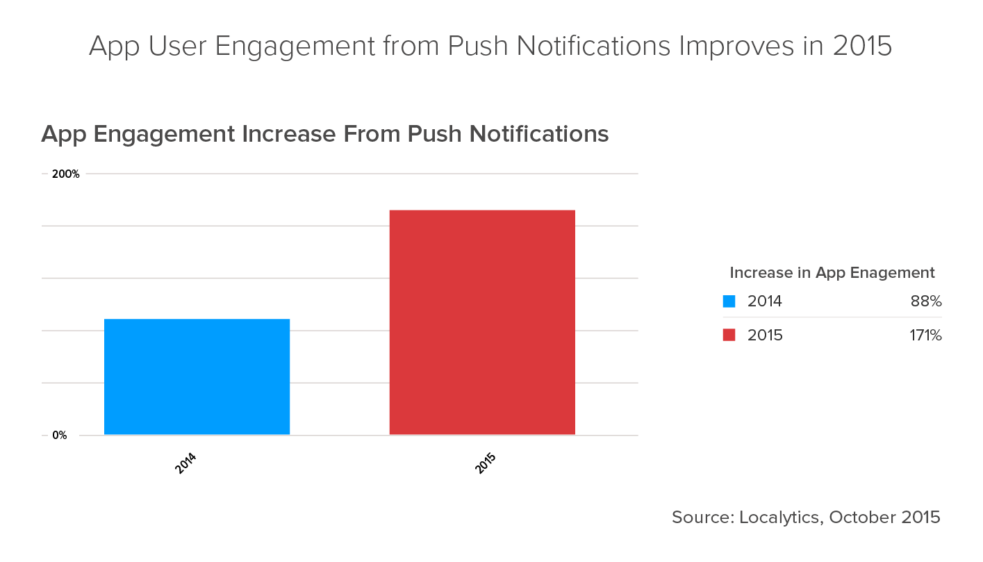 app user engagement from push notification