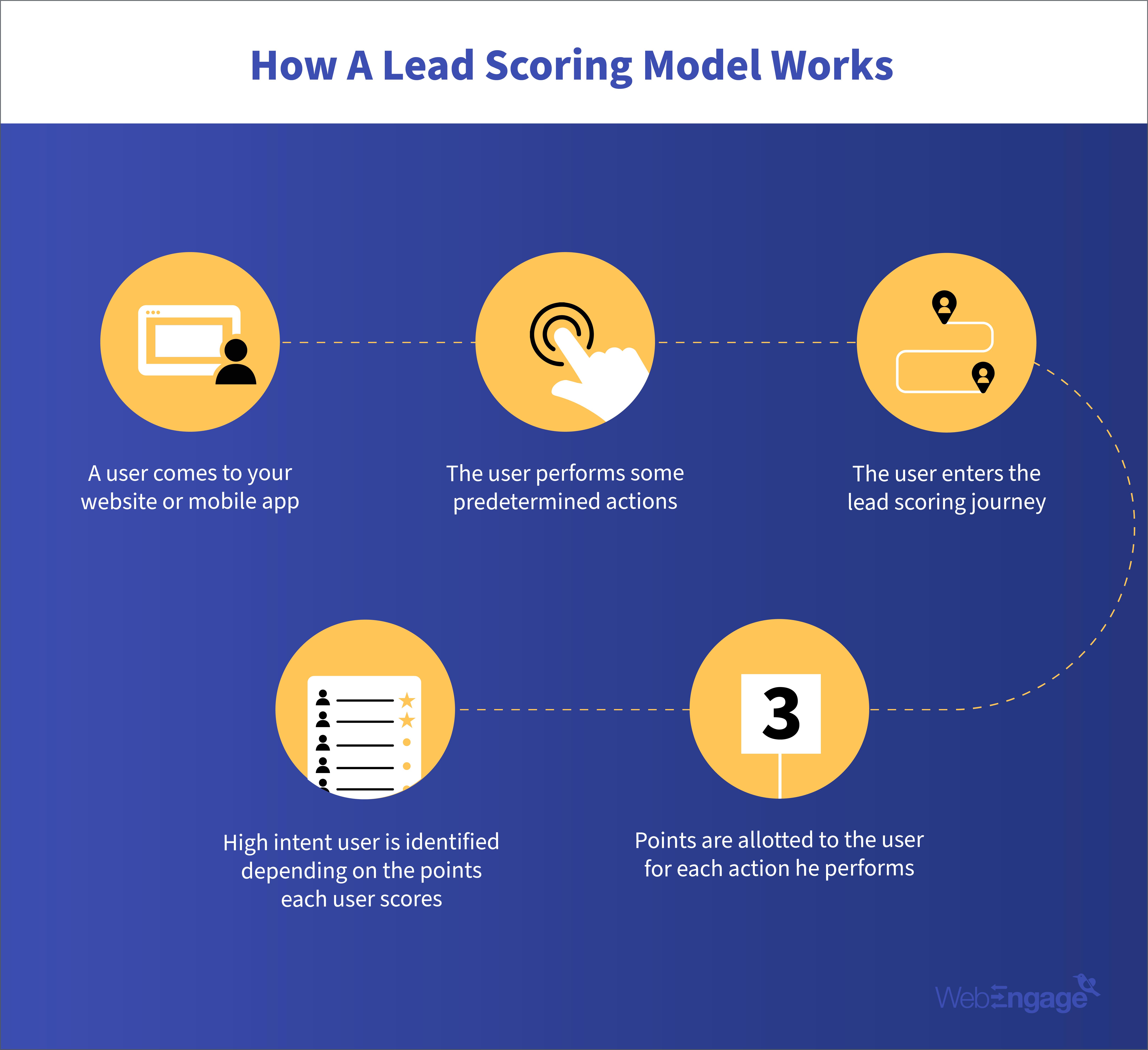 working of a lead scoring model
