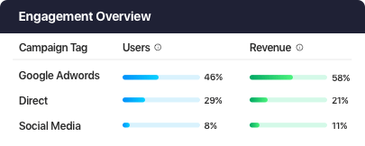 Retain users longer